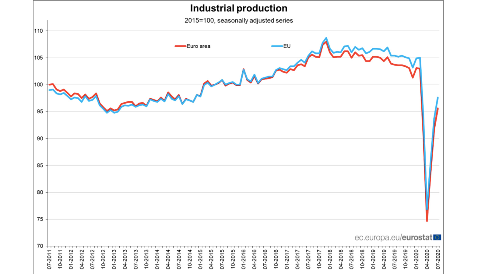 Industrial Production In The Eurozone In July 2020 Increased By 4.1% To June, Better Than Forecast