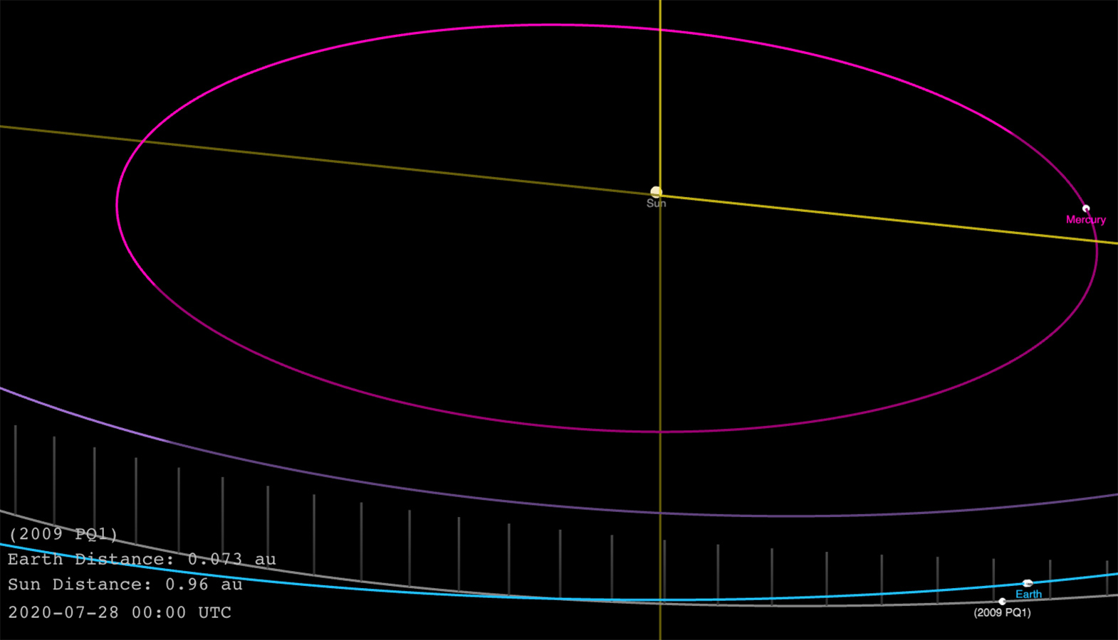 NASA Warned Of An Asteroid PQ1 Approaching Earth With A Diameter Of Up To 623.36 Feet